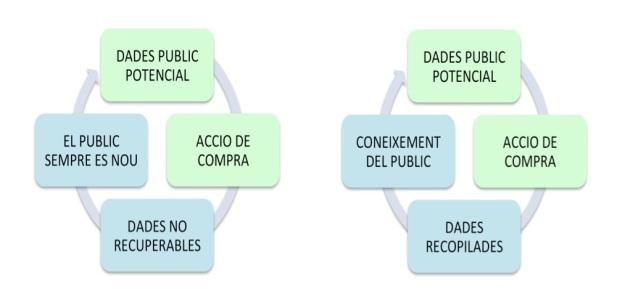 oficis comunicacio 2